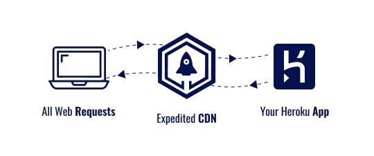 CDN Overview