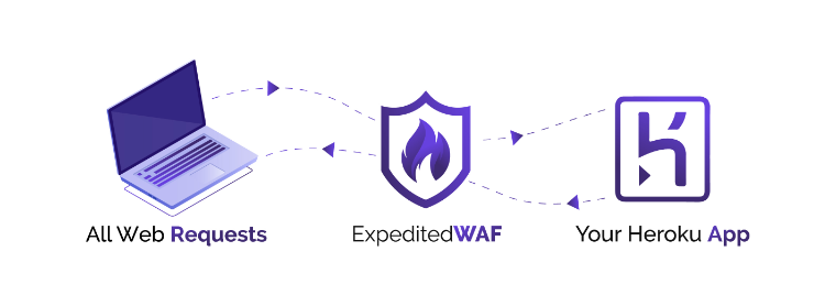WAF Diagram