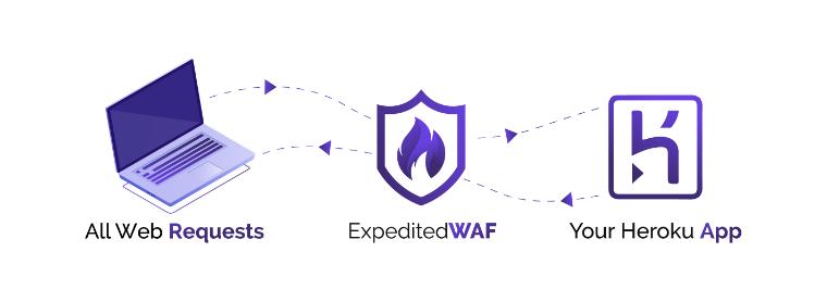 WAF Diagram